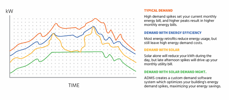 Usage and Demand Chart with Renewable Energy and Energy Efficiency