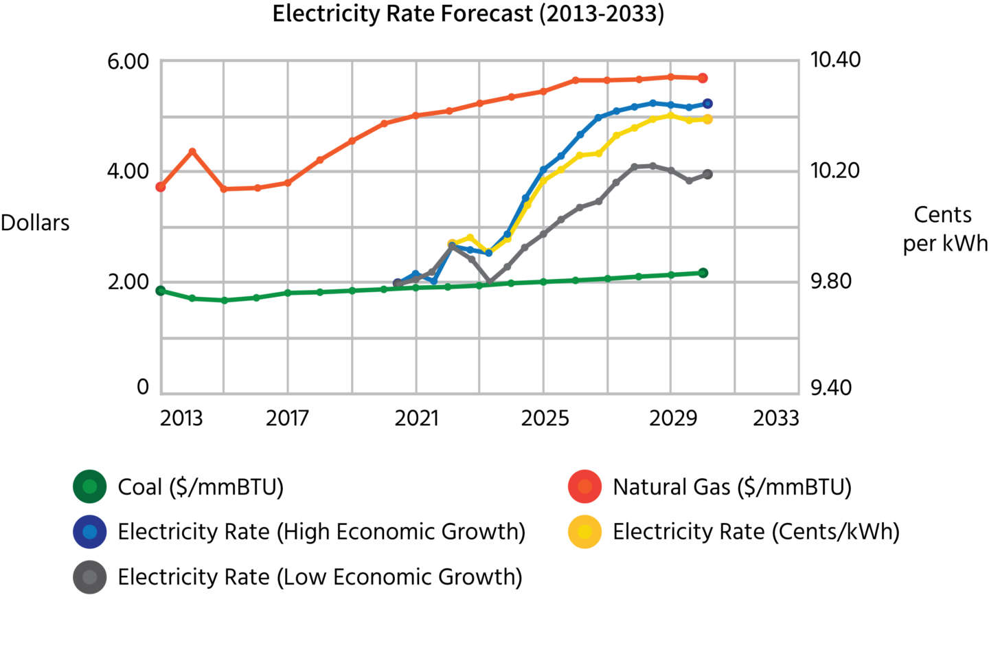 Electric Rate Forecast