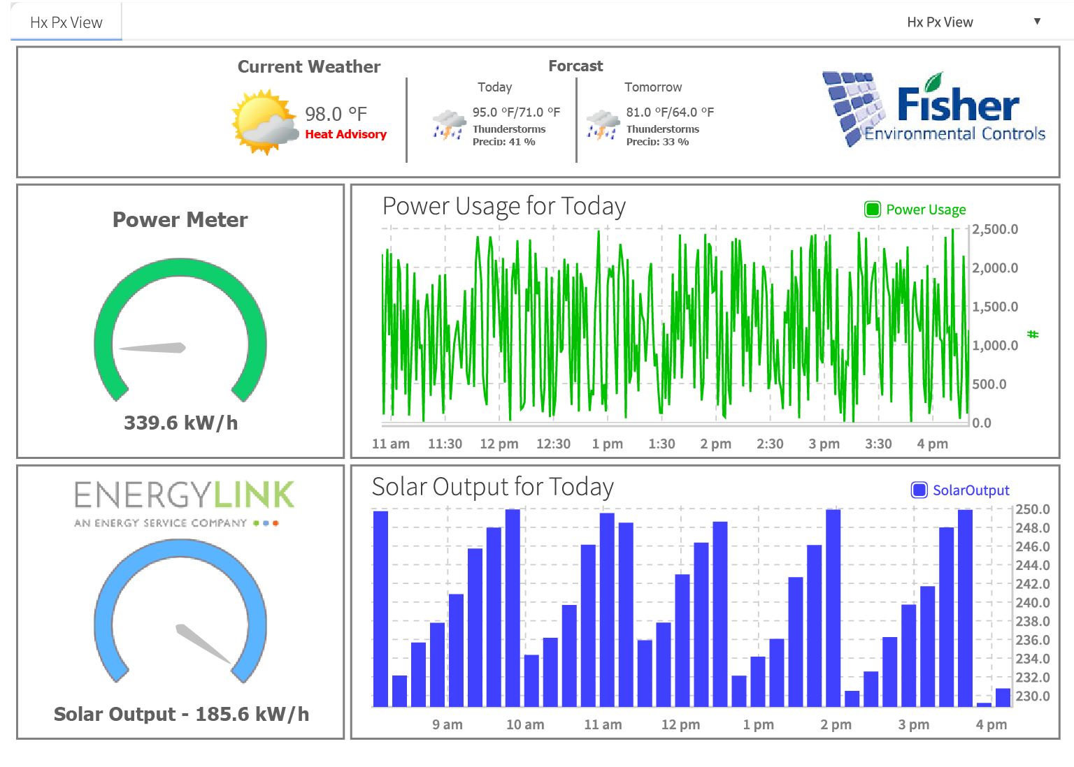 Building Automation System Dashboard Example