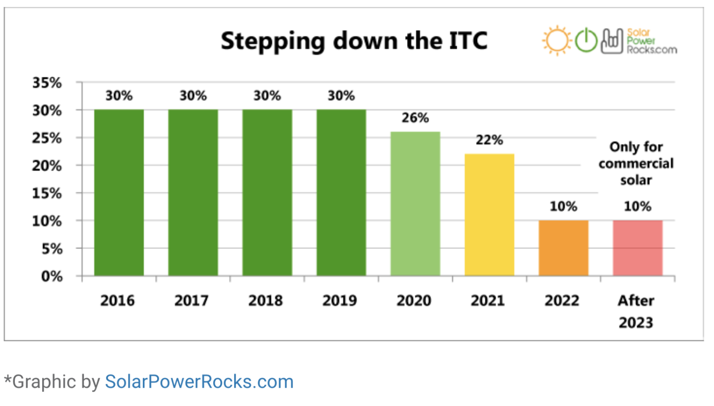 solar investment tax credit changes after 2019