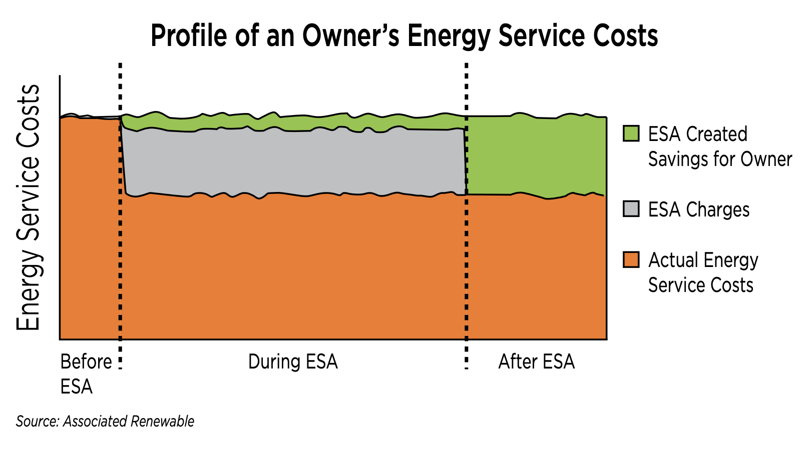 Energy Service Cost