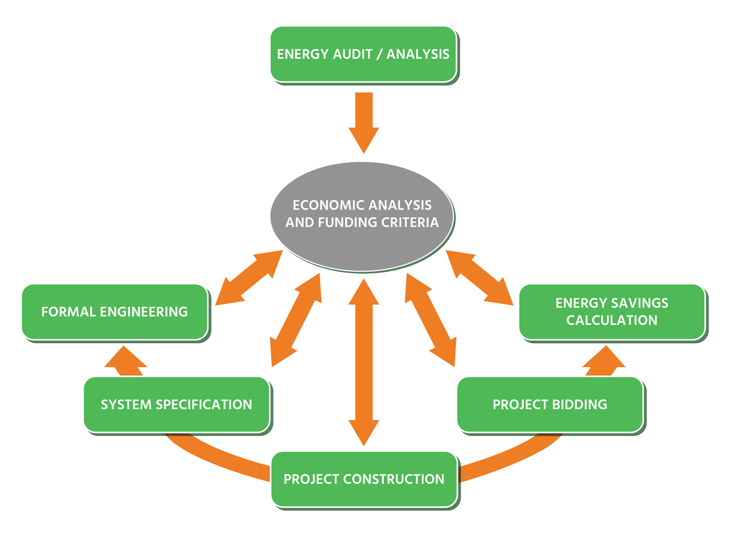 EnergyLink Process Diagram