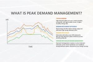 Peak-Demand-Management