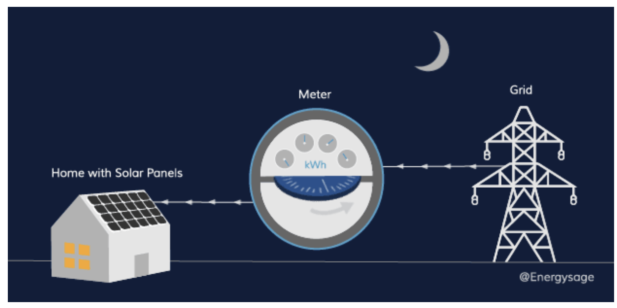 night time net metering