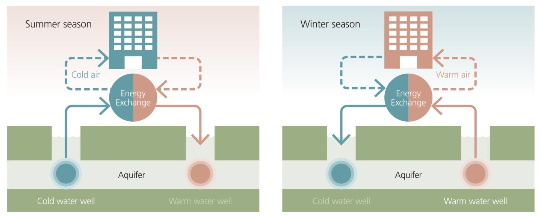geothermal energy storage