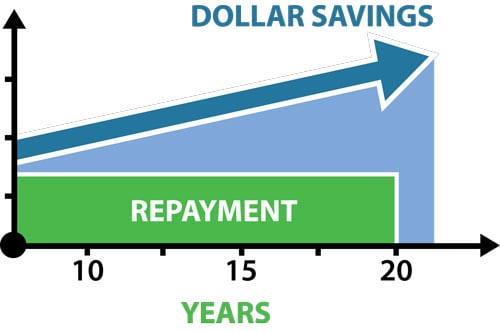 PACE Financing Savings Over Time Graph