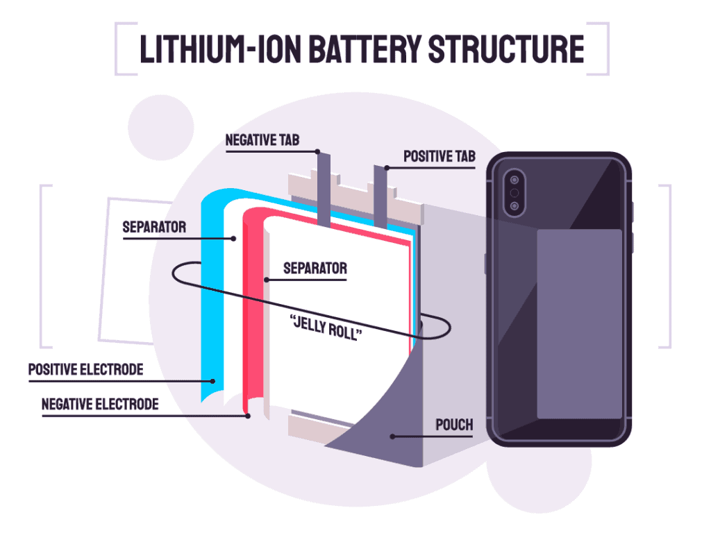 lithium-ion battery structure in cellphone