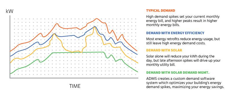 Solar demand cost reduction chart