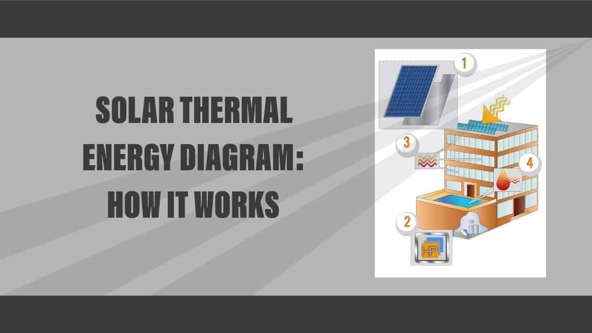 Diagram: how solar thermal energy works