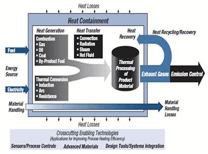 coal process heater diagram