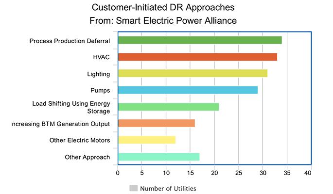 demand response diagram