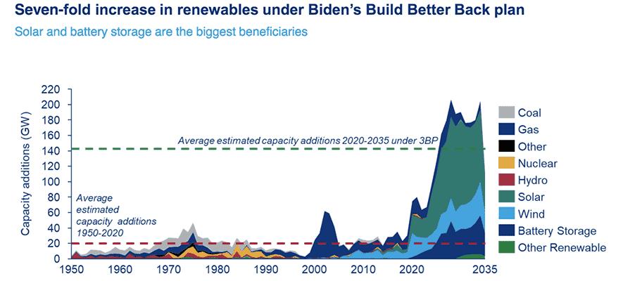 Biden's Build Better Back Diagram