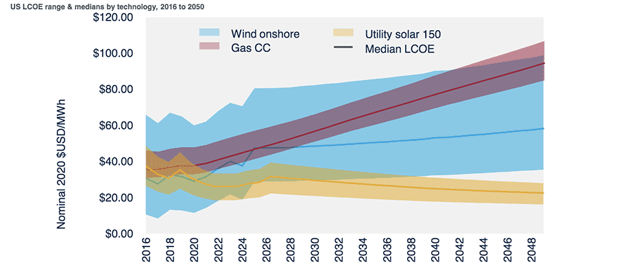 solar, wind, gas, price graph