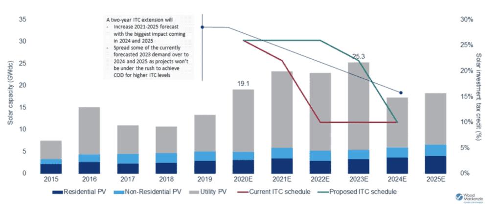 solar ITC graph
