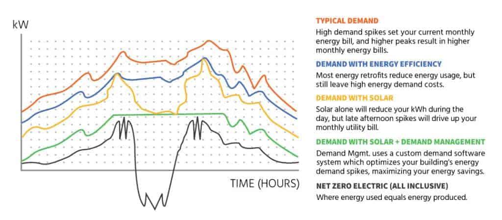 Net Zero Electric Demand Chart